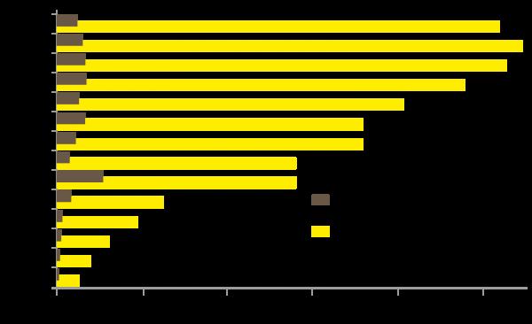 Figure 3 - La Chine en Afrique