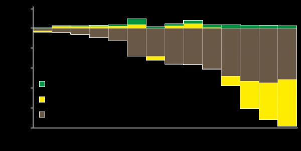 Figure 4 - La Chine en Afrique